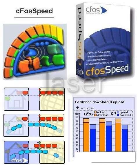 Cfosspeed v5