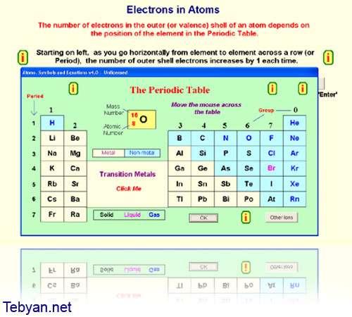 Atoms, Symbols and Equations