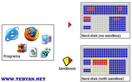 حفاظت از مرورگر های وب، Sandboxie 3.64 Final