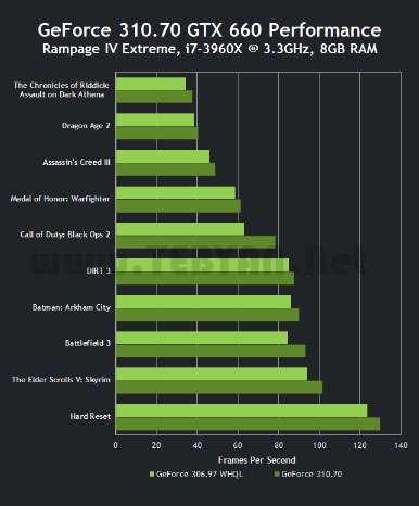 درایور کارت های گرافیک انویدیا، nVIDIA GeForce Driver 310.70 WHQL