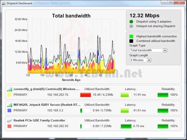 اشتراک گذاری اینترنت بین چند سیستم، Connectify Dispatch 4.1.0.25941