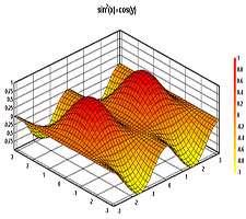 رسم گراف های 2 بعدی و 3 بعدی، DPlot 2.3.4.5