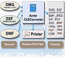 دانلود Acme CAD Converter 2014 v8.6.6.1425 تبدیل فرمت نقشه مهندسی