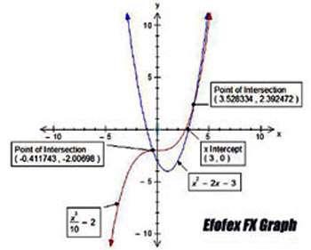 طراحی نمودارهای ریاضی با Efofex FX Graph