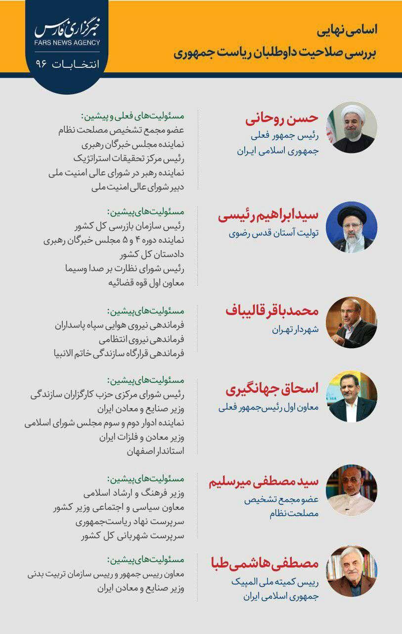 رییس جمهور, قالیباف, رییسی, روحانی, کاندید, انتخابات