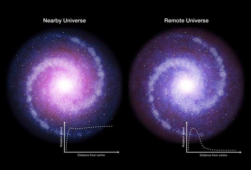 ماده تاریک از همان آغاز بر کهکشانها تسلط نداشته است