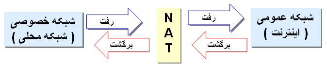 قابلیت های NAT