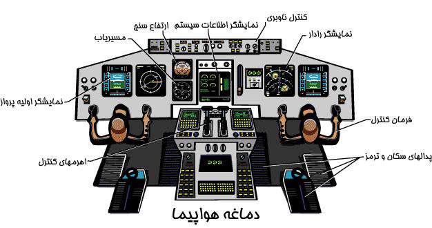 کنترل هواپیما