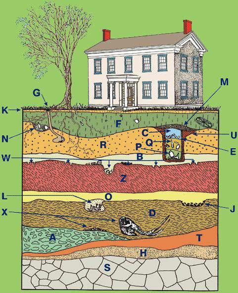 نمودار خاک