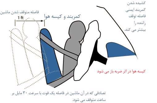 امنیت در ماشین