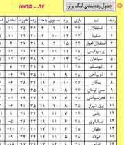جدول رده بندی لیگ برتر با آخرین تغییرات تا تاریخ 1386/02/25