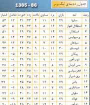 جدول رده بندی لیگ تا پایان هفته 29