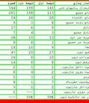 آنالیز رایانه ای عملکرد  ایران در برابر المپیک غنا