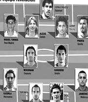 نکونام در جمع 11 بازیکن برتر اسپانیا