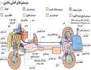 ساخت فرمان خودرو
