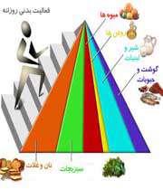 راه آسان برای کاهش وزن