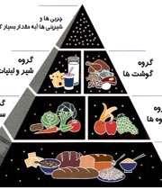 ارتقای سواد تغذيه اي جامعه
