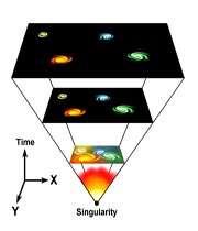 استوانه های کیهانشناسی نوین: 1- انبساط عالم