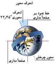 محور زمین از خط عمود بر صفحه ی مدار 23.5 درجه زاویه دارد