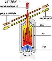 سانتریفیوژ گازی