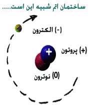اتم ها، سازنده مواد