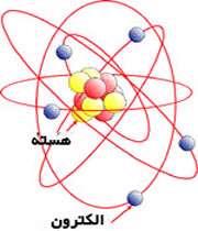 الکتریسیته چیست؟