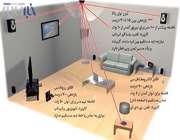 انتقال برق بدون کابل بصورت بیسیم