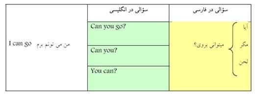 افعال کمکی در زبان انگلیسی