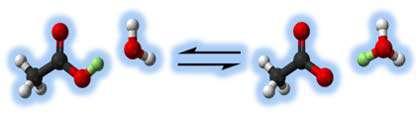 قدرت اسیدها و بازها