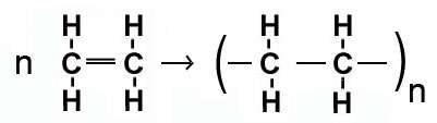 انواع واکنش های شیمیایی