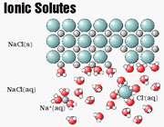 الکترولیت و غیرالکترولیت