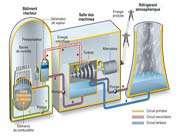 le fonctionnement d'un réacteur nucléaire