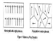 اثر پیزوالکتریک به زبان ساده