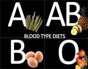 شخصیت شناسی از روی گروه خونی و باید و نبایدهای غذایی