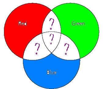 چگونه رنگ ها از نور به وجود می آیند؟