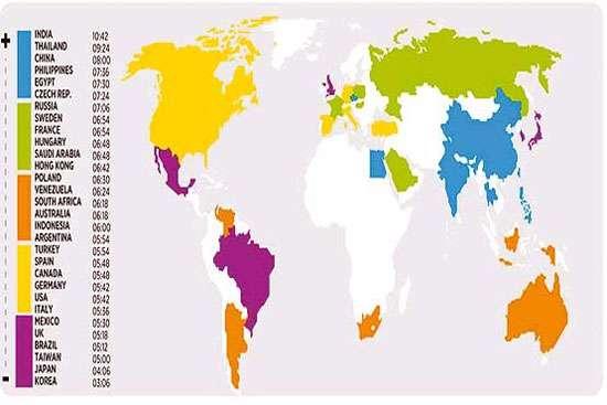 هندی ها پیشتاز مطالعه در جهان!