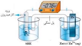 نحوه ی تعیین پتانسیل الکتریکی استاندارد