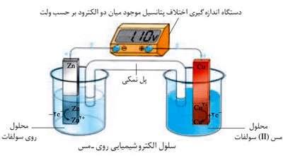 سلول های الکتروشیمیایی گالوانی