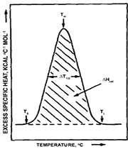 تجزیه حرارتی به روش dsc