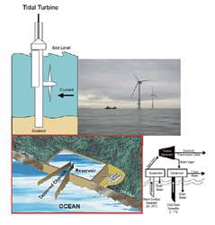 انرژی جزر و مد و امواج دریا