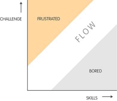 چطور یادگیرنده های خود را در آموزش مبتنی بر سناریو (SBL) درگیر کنید