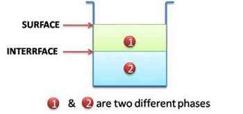 فاز چیست؟