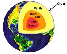 تشکیل اولیه کره زمین