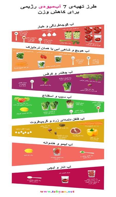 7 آبمیوه ی رژیمی برای کاهش وزن