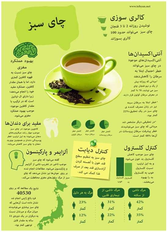 اینفوگرافی خواص چای سبز
