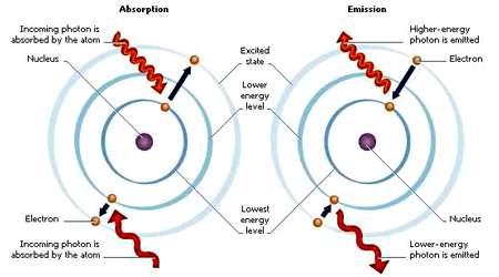 نظریه کوانتومی چیست؟
