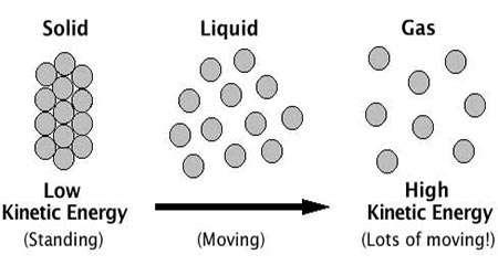 انقباض و انبساط گازها در اثر تغییر دما
