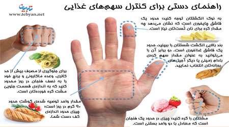 اینفوگرافی راهنمای دستی واحدهای غذایی