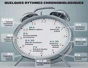 chronologique