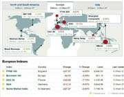 european indexes